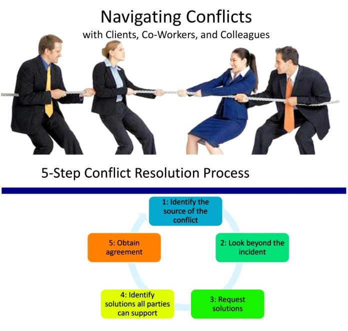 Five Essential Steps to Resolve Conflicts in Business and Communications