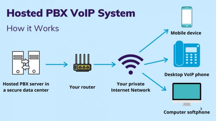 VoIP Hosted PBX Can Benefit Your Small Business