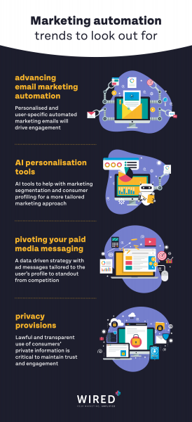 The Future Of Marketing: Trends In Automation